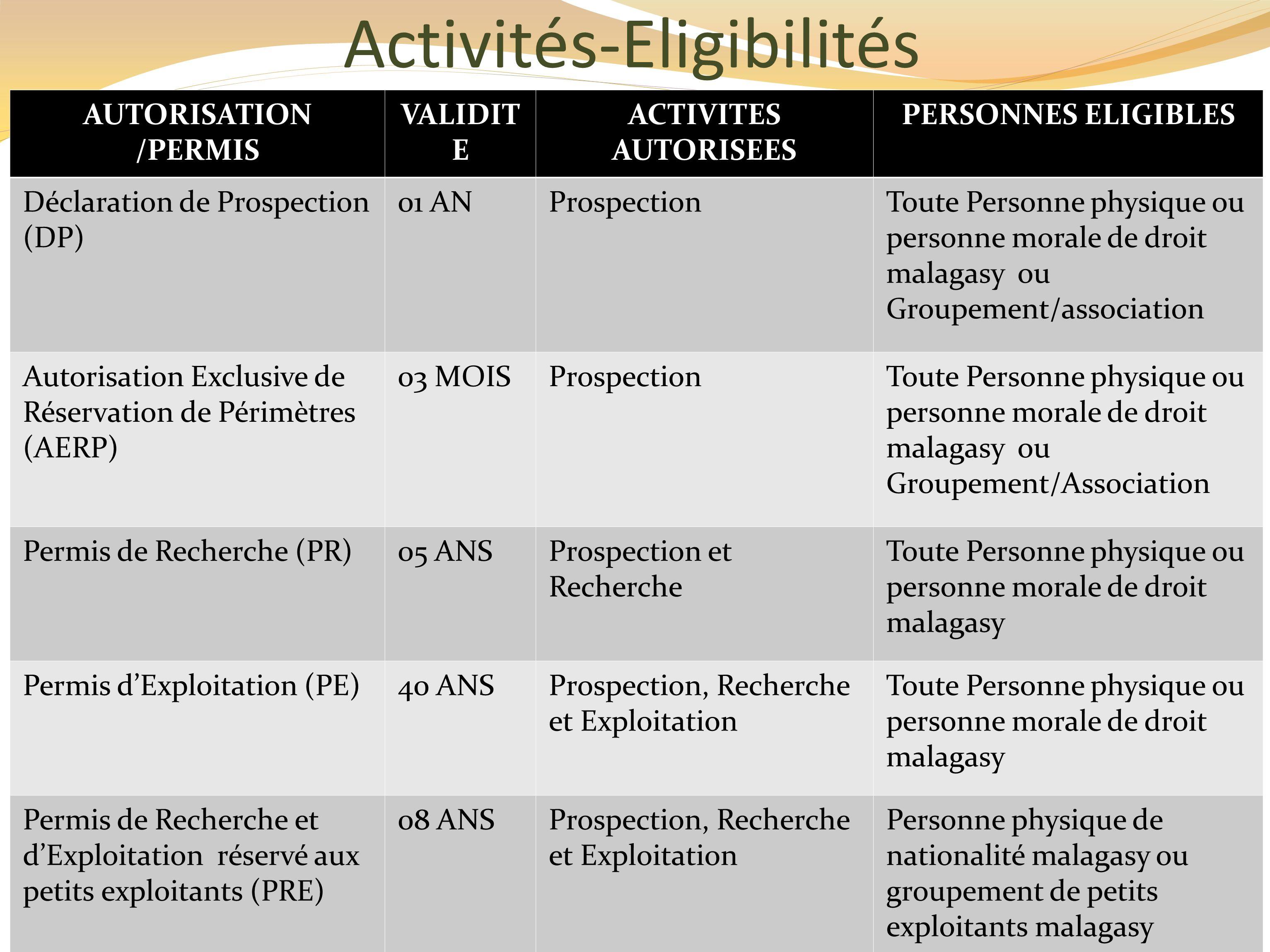 Activités-Eligibilités AUTORISATION /PERMIS VALIDIT E ACTIVITES AUTORISEES PERSONNES ELIGIBLES Déclaration de Prospection (DP) 01 ANProspectionToute Personne physique ou personne morale de droit malagasy ou Groupement/association Autorisation Exclusive de Réservation de Périmètres (AERP) 03 MOISProspectionToute Personne physique ou personne morale de droit malagasy ou Groupement/Association Permis de Recherche (PR)05 ANSProspection et Recherche Toute Personne physique ou personne morale de droit malagasy Permis dExploitation (PE)40 ANSProspection, Recherche et Exploitation Toute Personne physique ou personne morale de droit malagasy Permis de Recherche et dExploitation réservé aux petits exploitants (PRE) 08 ANSProspection, Recherche et Exploitation Personne physique de nationalité malagasy ou groupement de petits exploitants malagasy