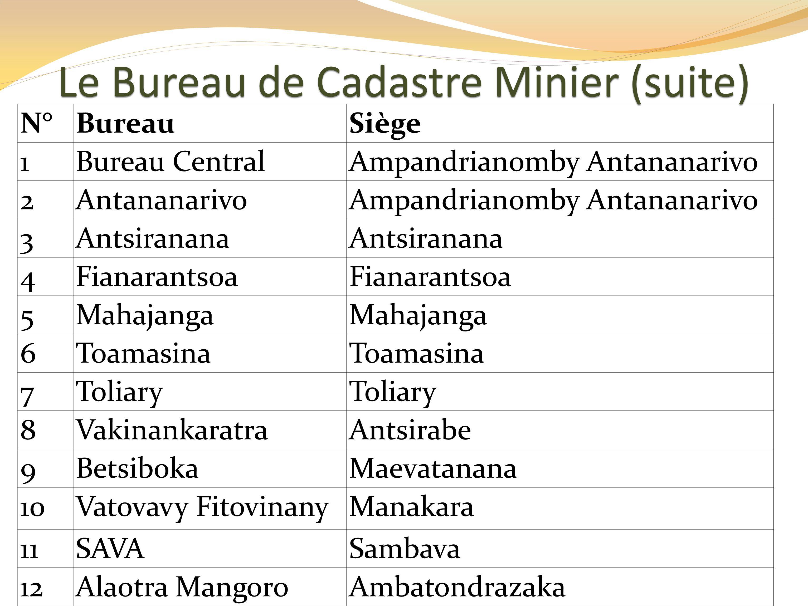 N°BureauSiège 1Bureau CentralAmpandrianomby Antananarivo 2AntananarivoAmpandrianomby Antananarivo 3Antsiranana 4Fianarantsoa 5Mahajanga 6Toamasina 7Toliary 8VakinankaratraAntsirabe 9BetsibokaMaevatanana 10Vatovavy FitovinanyManakara 11SAVASambava 12Alaotra MangoroAmbatondrazaka Le Bureau de Cadastre Minier (suite)