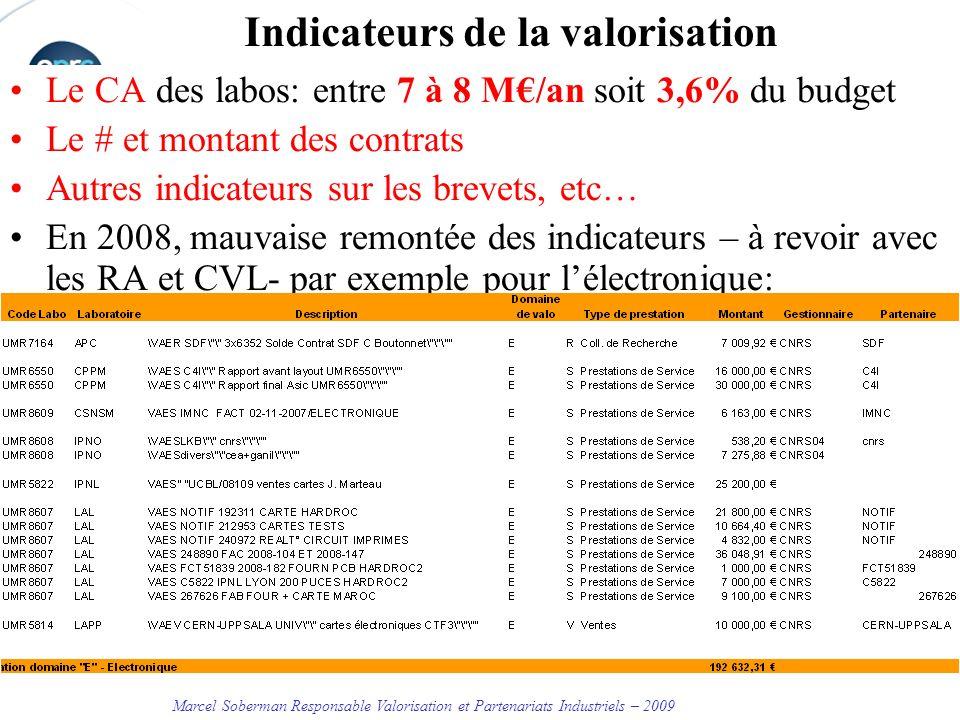 Marcel Soberman Responsable Valorisation et Partenariats Industriels – 2009 Indicateurs de la valorisation Le CA des labos: entre 7 à 8 M/an soit 3,6% du budget Le # et montant des contrats Autres indicateurs sur les brevets, etc… En 2008, mauvaise remontée des indicateurs – à revoir avec les RA et CVL- par exemple pour lélectronique: