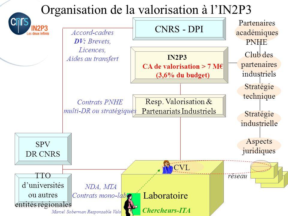 Marcel Soberman Responsable Valorisation et Partenariats Industriels – 2009 MIND et la valorisation des travaux des laboratoires CNRS - DPI SPV DR CNRS Laboratoire TTO duniversités ou autres entités régionales Resp.