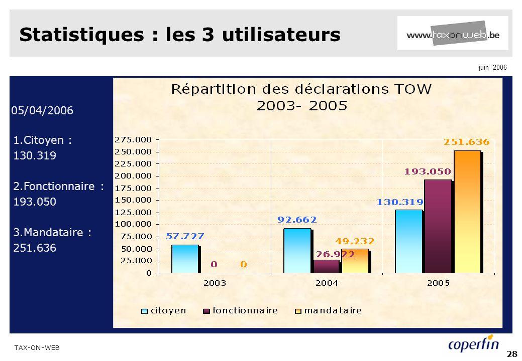 TAX-ON-WEB juin 2006 28 Statistiques : les 3 utilisateurs 1.Citoyen : 130.319 2.Fonctionnaire : 193.050 3.Mandataire : 251.636 05/04/2006