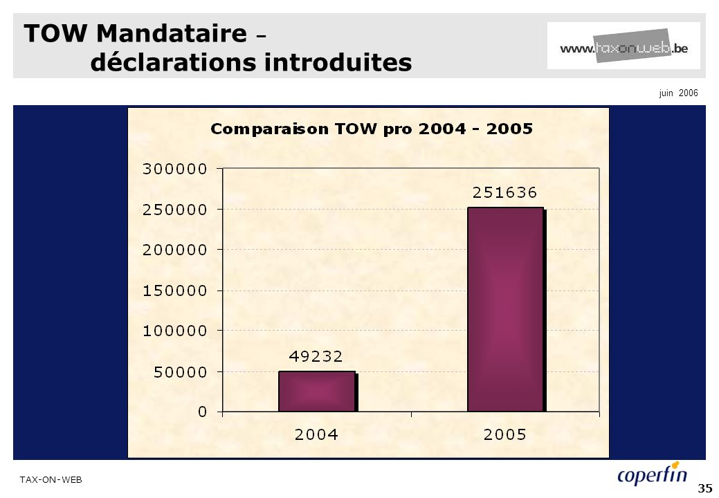 TAX-ON-WEB juin 2006 35 TOW Mandataire – déclarations introduites
