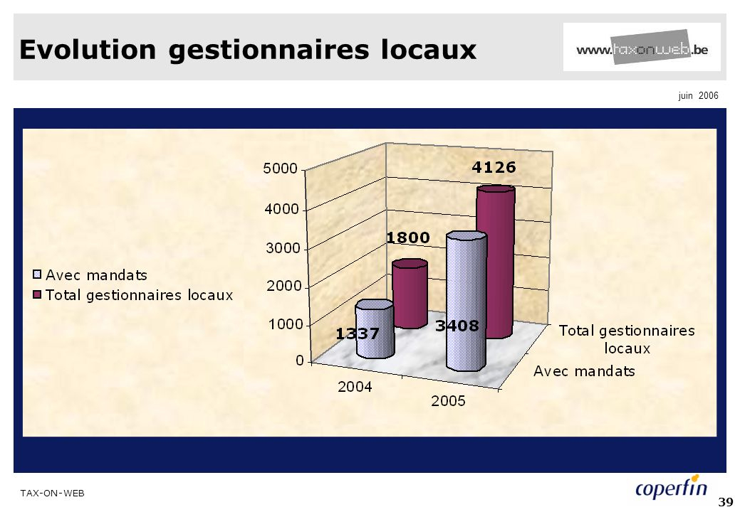 TAX-ON-WEB juin 2006 39 Evolution gestionnaires locaux