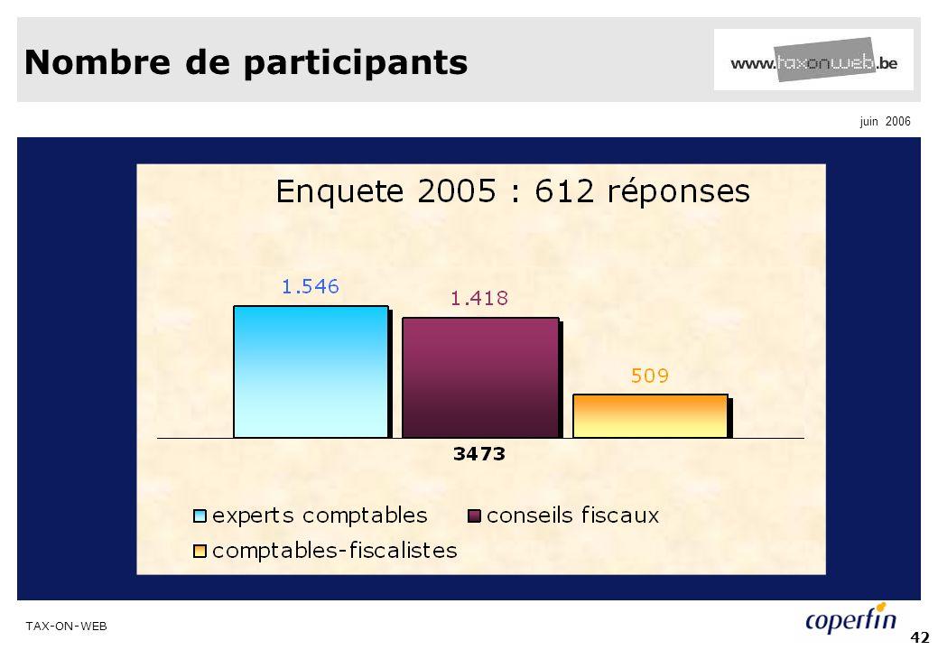 TAX-ON-WEB juin 2006 42 Nombre de participants