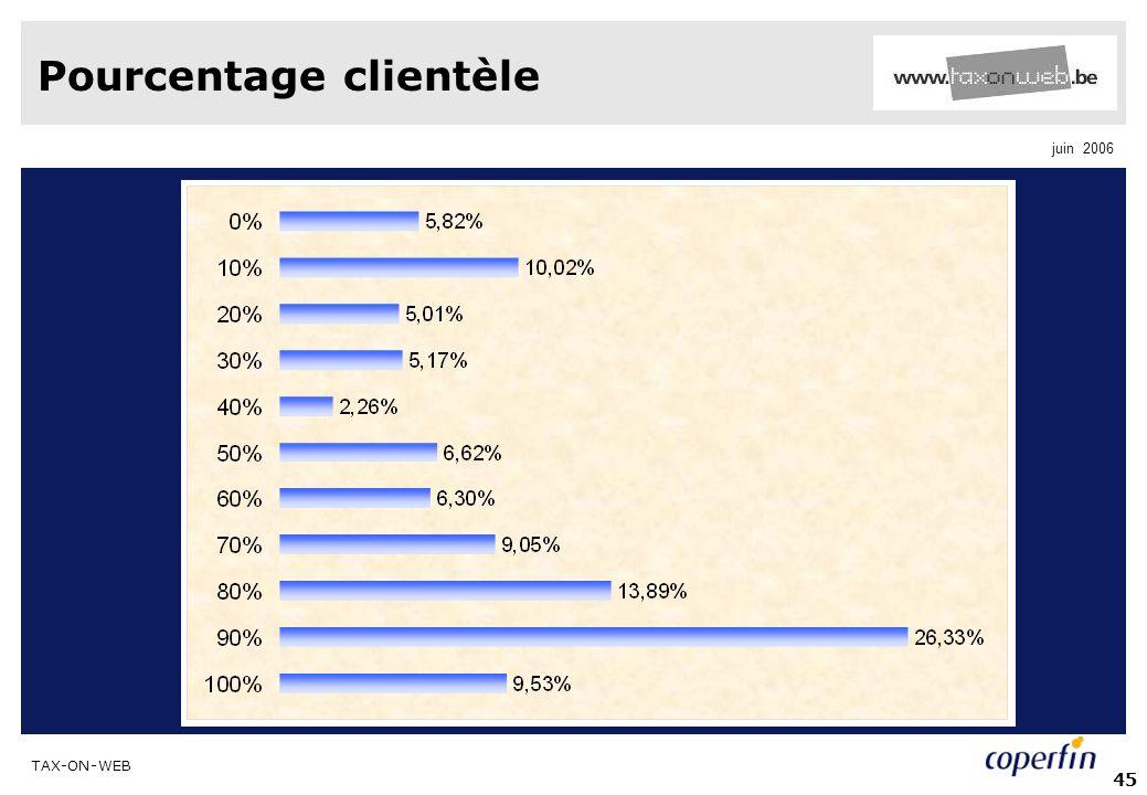 TAX-ON-WEB juin 2006 45 Pourcentage clientèle