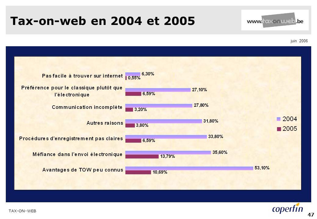 TAX-ON-WEB juin 2006 47 Tax-on-web en 2004 et 2005