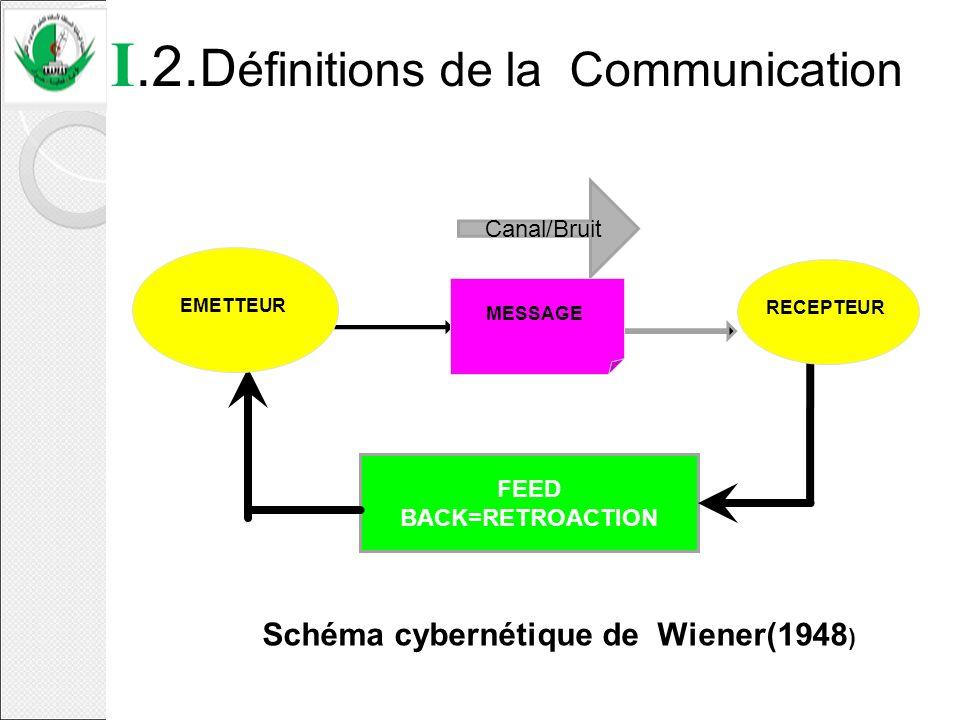 I.2. D éfinitions de la Communication FEED BACK=RETROACTION Canal/Bruit Schéma cybernétique de Wiener(1948 ) EMETTEUR RECEPTEUR MESSAGE