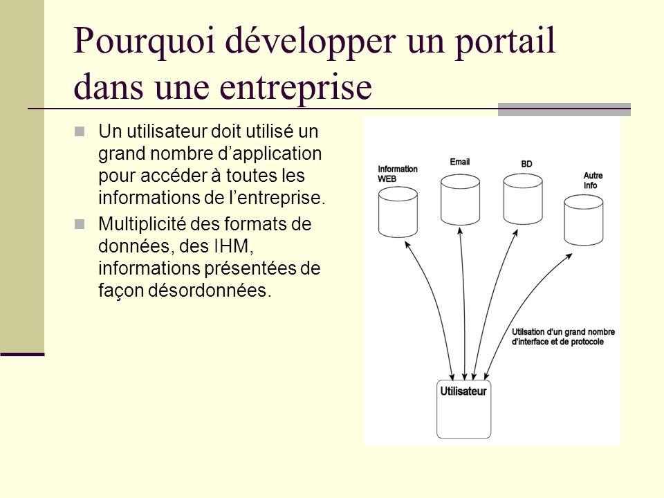 Pourquoi développer un portail dans une entreprise Un utilisateur doit utilisé un grand nombre dapplication pour accéder à toutes les informations de