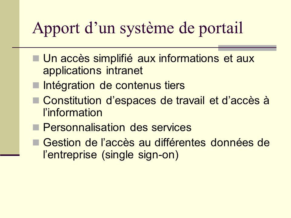 Apport dun système de portail Un accès simplifié aux informations et aux applications intranet Intégration de contenus tiers Constitution despaces de