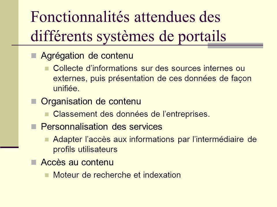 Fonctionnalités attendues des différents systèmes de portails Agrégation de contenu Collecte dinformations sur des sources internes ou externes, puis