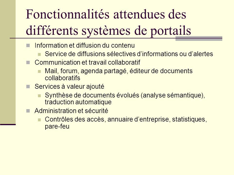 Fonctionnalités attendues des différents systèmes de portails Information et diffusion du contenu Service de diffusions sélectives dinformations ou da