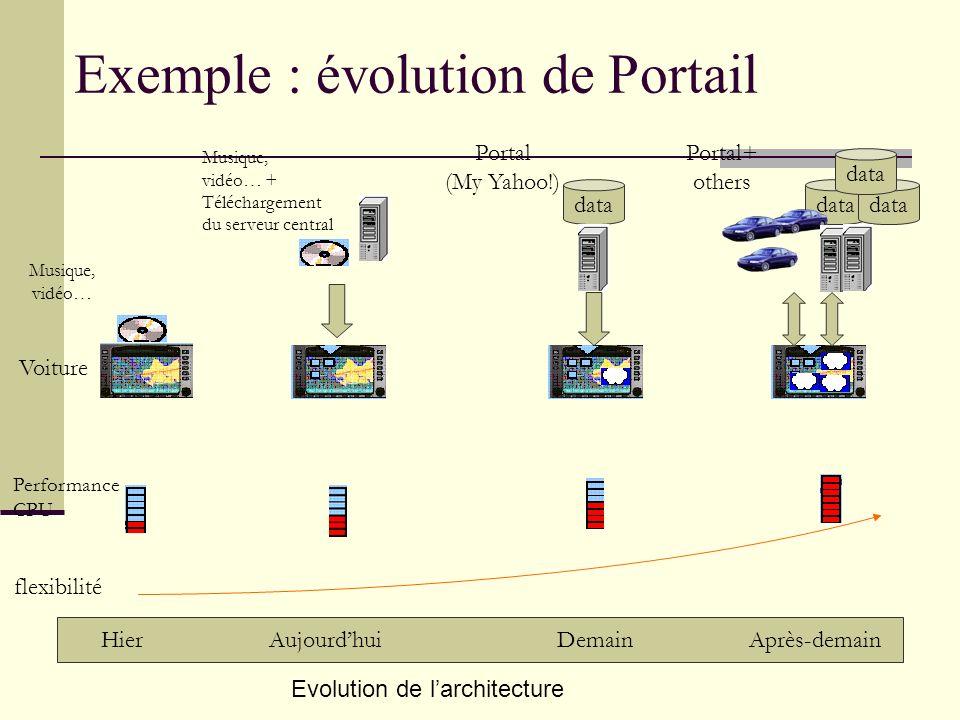 Exemple : évolution de Portail HierAujourdhuiDemainAprès-demain flexibilité Performance CPU data Musique, vidéo… Portal (My Yahoo!) data Musique, vidé