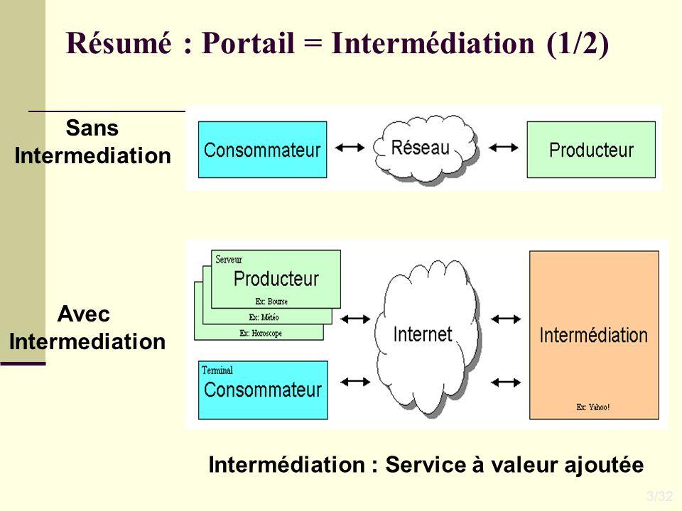 Résumé : Portail = Intermédiation (1/2) Sans Intermediation Avec Intermediation Intermédiation : Service à valeur ajoutée 3/32