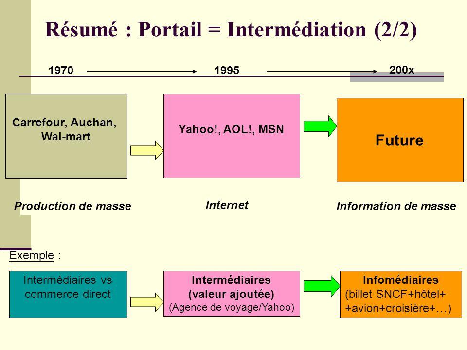 Intermédiaires (valeur ajoutée) (Agence de voyage/Yahoo) Intermédiaires vs commerce direct Infomédiaires (billet SNCF+hôtel+ +avion+croisière+…) Résum