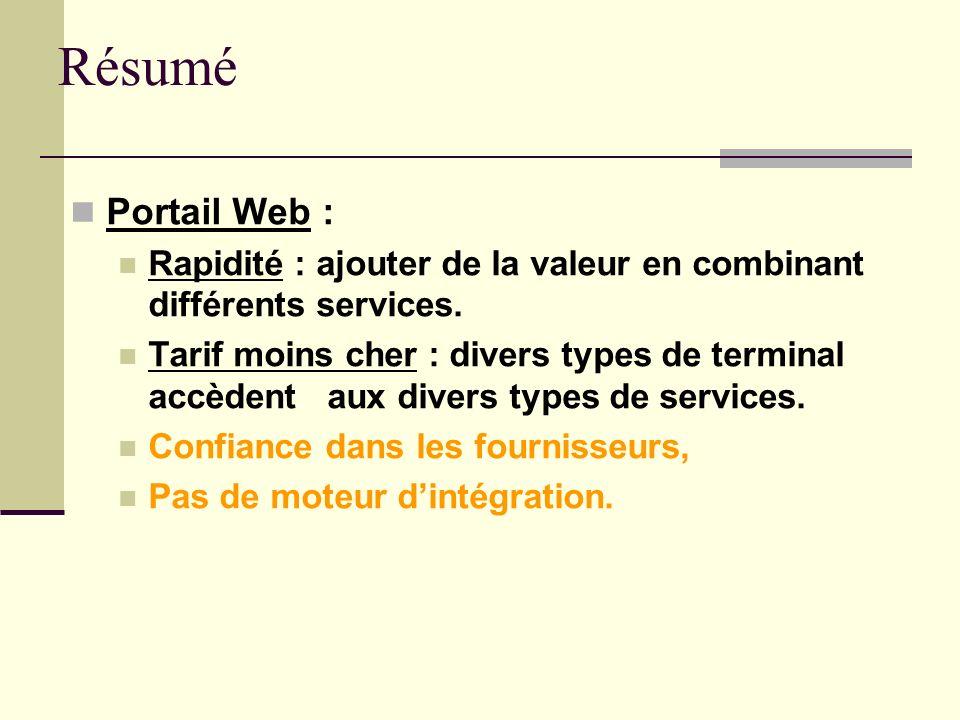 Résumé Portail Web : Rapidité : ajouter de la valeur en combinant différents services. Tarif moins cher : divers types de terminal accèdent aux divers