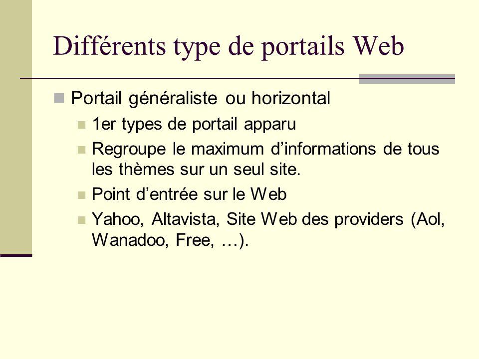 Différents type de portails Web Portail spécialisé ou vertical Portail spécialisé dans un thème donné Portail dentreprise ou inter-entreprise Il regroupe et partage des ressources pour un groupe de client ayant un intérêt commun.