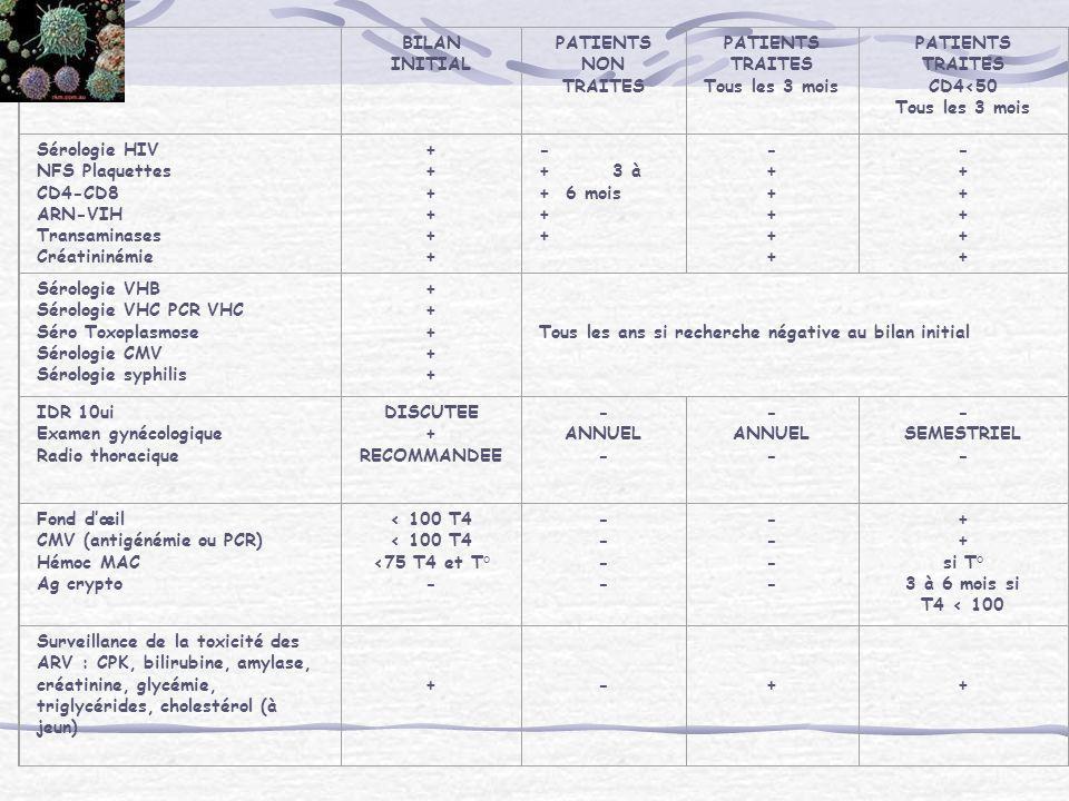 BILAN INITIAL PATIENTS NON TRAITES PATIENTS TRAITES Tous les 3 mois PATIENTS TRAITES CD4<50 Tous les 3 mois Sérologie HIV NFS Plaquettes CD4-CD8 ARN-V