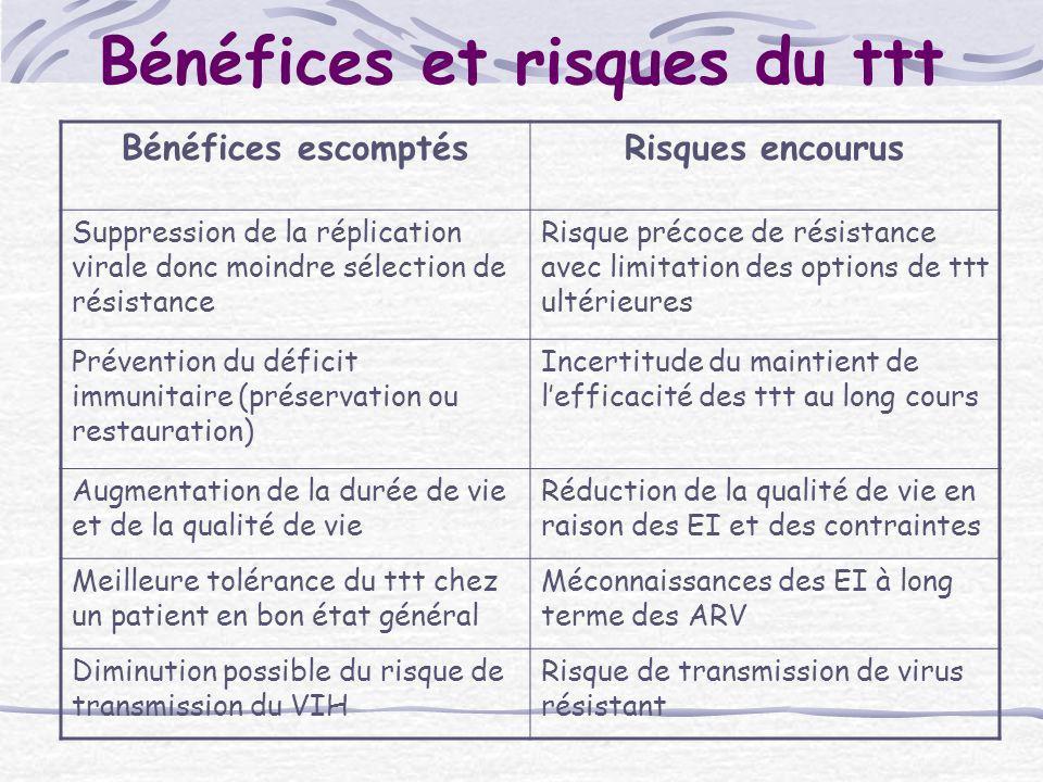 Bénéfices et risques du ttt Bénéfices escomptésRisques encourus Suppression de la réplication virale donc moindre sélection de résistance Risque préco