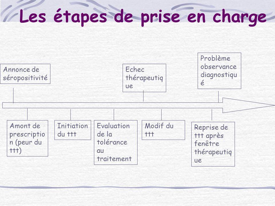 Les étapes de prise en charge Annonce de séropositivité Initiation du ttt Modif du ttt Echec thérapeutiq ue Amont de prescriptio n (peur du ttt) Probl