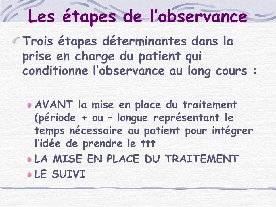 Trois étapes déterminantes dans la prise en charge du patient qui conditionne lobservance au long cours : AVANT la mise en place du traitement (périod