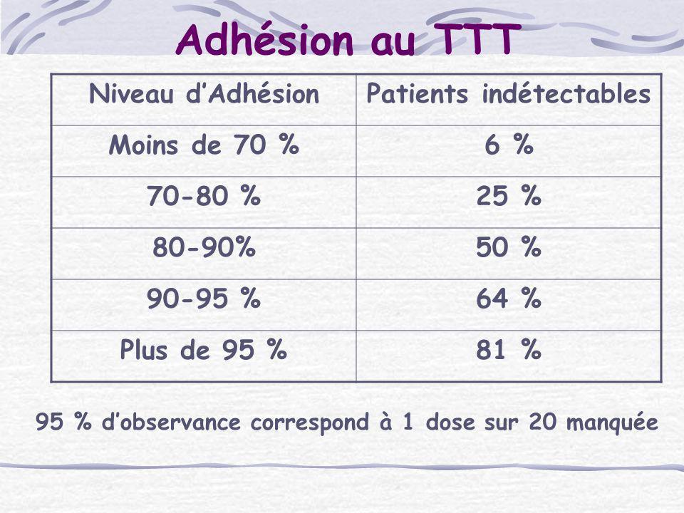 Adhésion au TTT Niveau dAdhésionPatients indétectables Moins de 70 %6 % 70-80 %25 % 80-90%50 % 90-95 %64 % Plus de 95 %81 % 95 % dobservance correspon