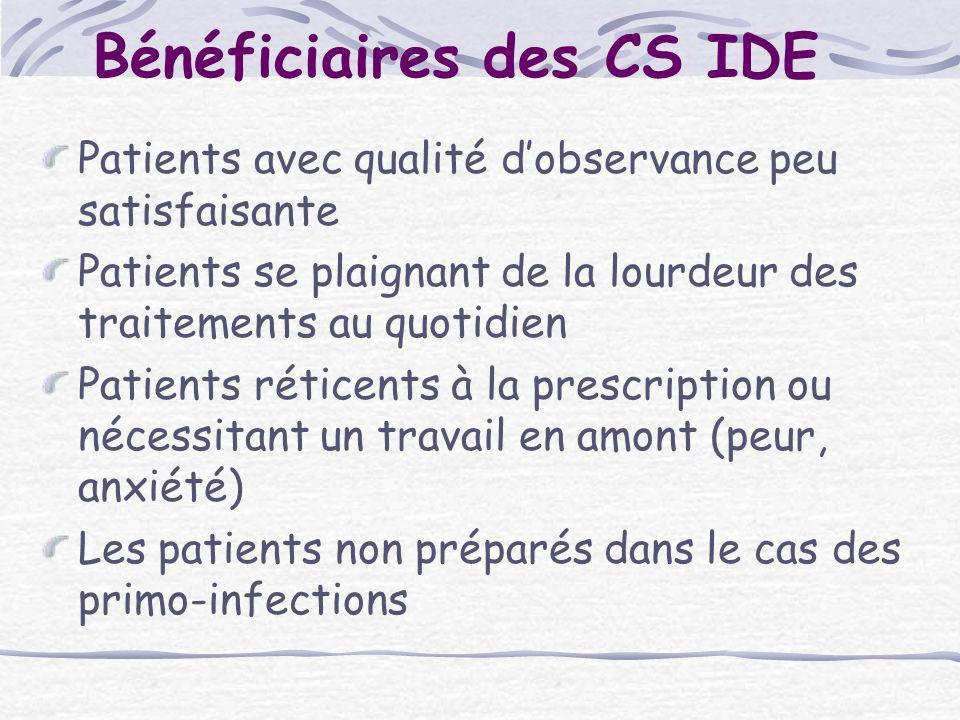 Bénéficiaires des CS IDE Patients avec qualité dobservance peu satisfaisante Patients se plaignant de la lourdeur des traitements au quotidien Patient
