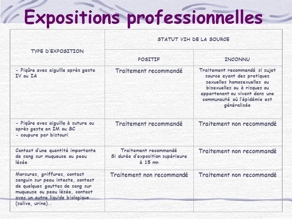 Expositions professionnelles TYPE DEXPOSITION STATUT VIH DE LA SOURCE POSITIF INCONNU - Piqûre avec aiguille après geste IV ou IA Traitement recommand