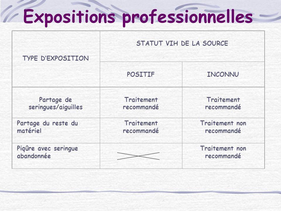 Expositions professionnelles TYPE DEXPOSITION STATUT VIH DE LA SOURCE POSITIF INCONNU Partage de seringues/aiguilles Traitement recommandé Traitement