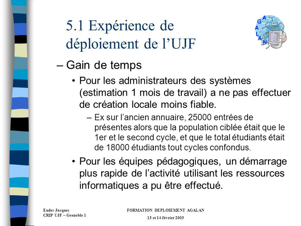 Eudes Jacques CRIP UJF – Grenoble 1 FORMATION DEPLOIEMENT AGALAN 13 et 14 février 2003 5.1 Expérience de déploiement de lUJF –Gain de temps Pour les administrateurs des systèmes (estimation 1 mois de travail) a ne pas effectuer de création locale moins fiable.