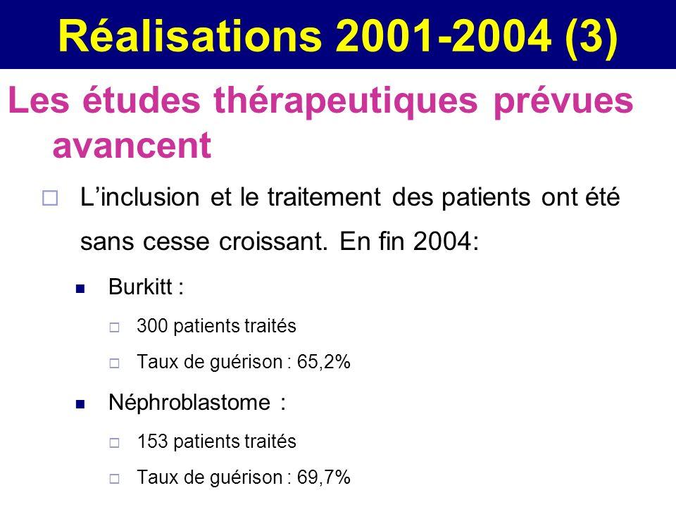 Réalisations 2001-2004 (3) Les études thérapeutiques prévues avancent Linclusion et le traitement des patients ont été sans cesse croissant. En fin 20