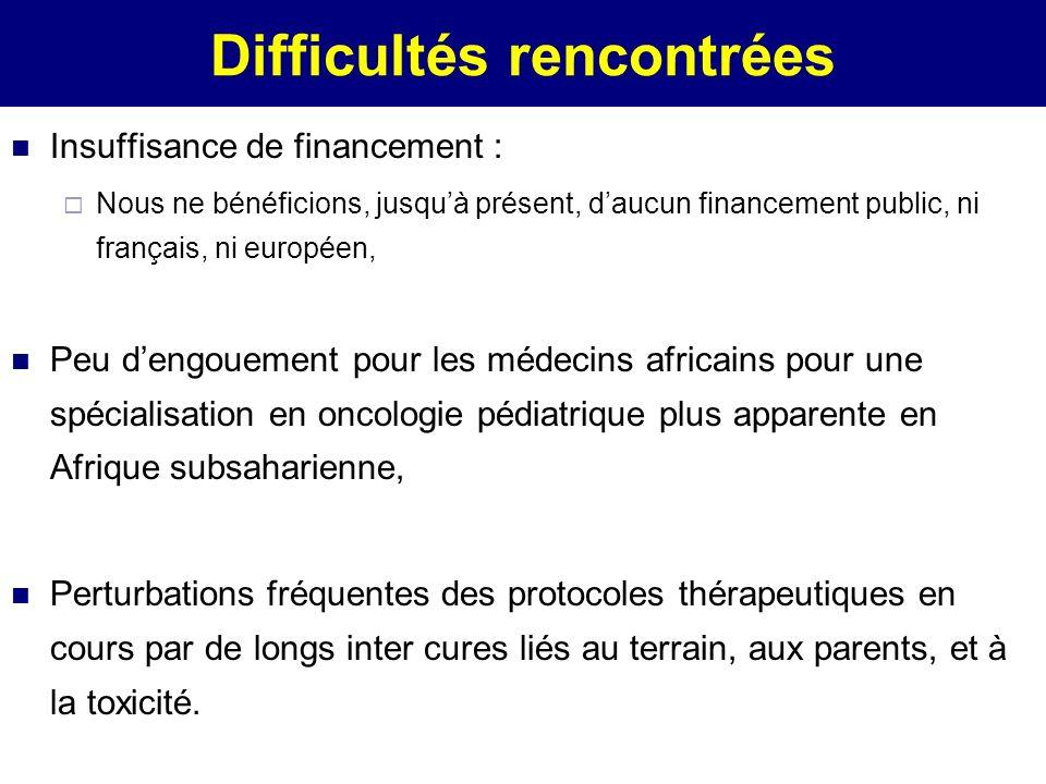 Difficultés rencontrées Insuffisance de financement : Nous ne bénéficions, jusquà présent, daucun financement public, ni français, ni européen, Peu de