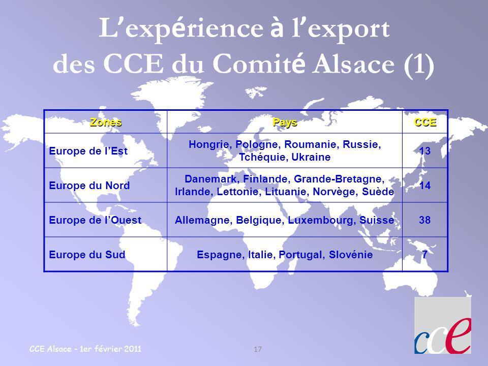 CCE Alsace - 1er février 2011 17 L exp é rience à l export des CCE du Comit é Alsace (1)ZonesPaysCCE Europe de lEst Hongrie, Pologne, Roumanie, Russie