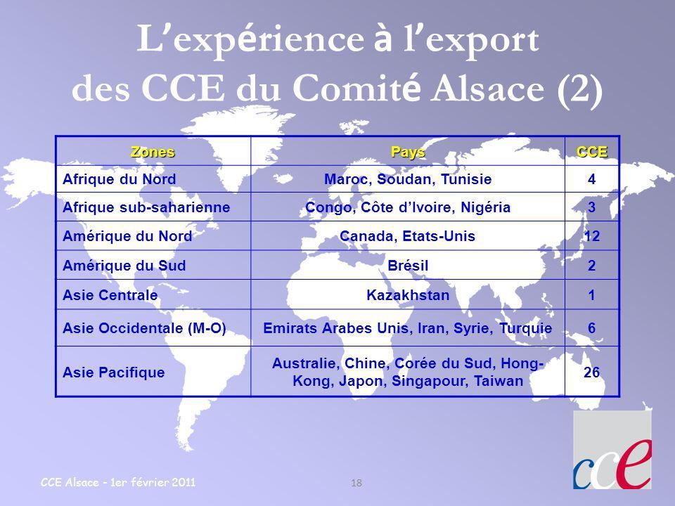 CCE Alsace - 1er février 2011 18 L exp é rience à l export des CCE du Comit é Alsace (2)ZonesPaysCCE Afrique du NordMaroc, Soudan, Tunisie4 Afrique su