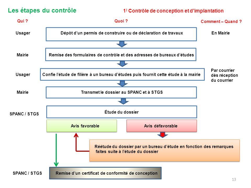 Les étapes du contrôle 1 ) Contrôle de conception et dimplantation Dépôt dun permis de construire ou de déclaration de travaux Remise des formulaires