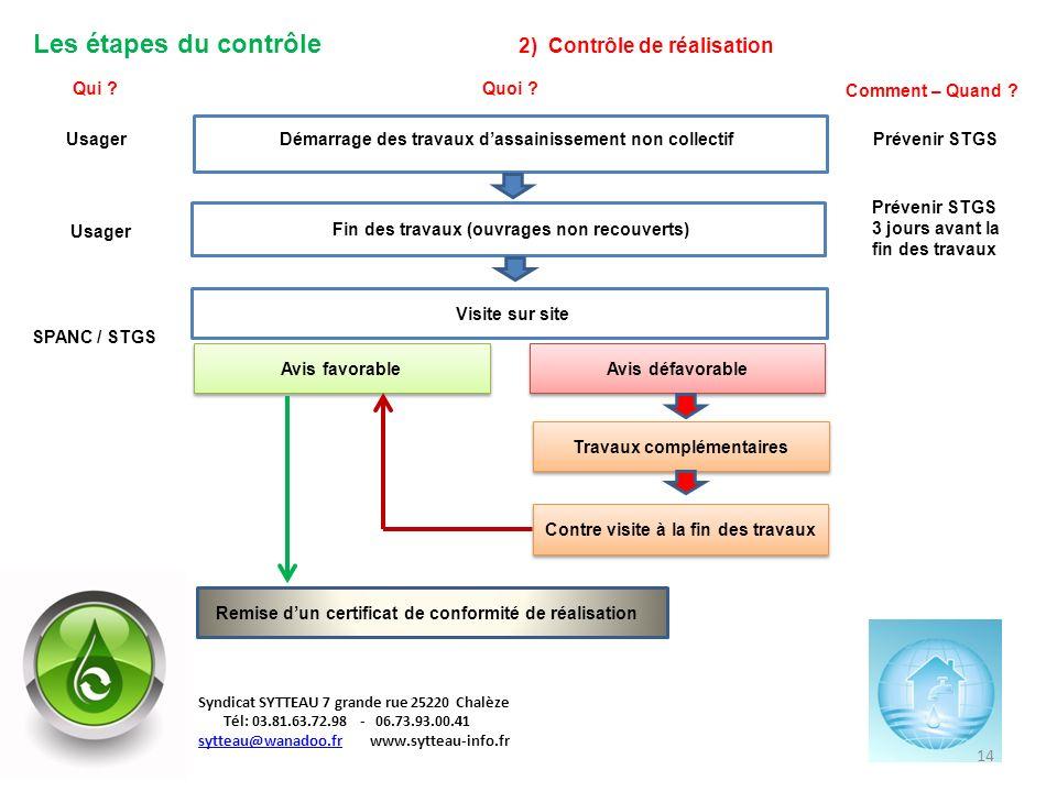 Les étapes du contrôle 2) Contrôle de réalisation Quoi ?Qui ? Comment – Quand ? Démarrage des travaux dassainissement non collectifUsagerPrévenir STGS