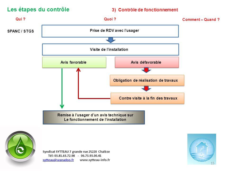 Les étapes du contrôle 3) Contrôle de fonctionnement Qui ?Quoi ? Comment – Quand ? Prise de RDV avec lusager SPANC / STGS Visite de linstallation Avis