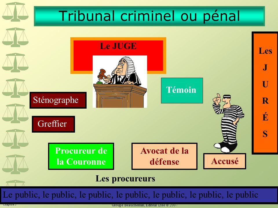 Chapitre 3 Groupe Beauchemin, Éditeur Ltée © 2007 6 Tribunal criminel ou pénal Les J U R É S Le JUGE Témoin Greffier Sténographe Procureur de la Couro