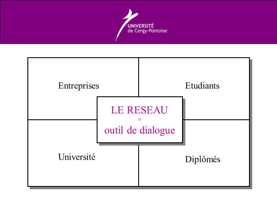 LE RESEAU = outil de dialogue LE RESEAU = outil de dialogue Université Entreprises Etudiants Diplômés