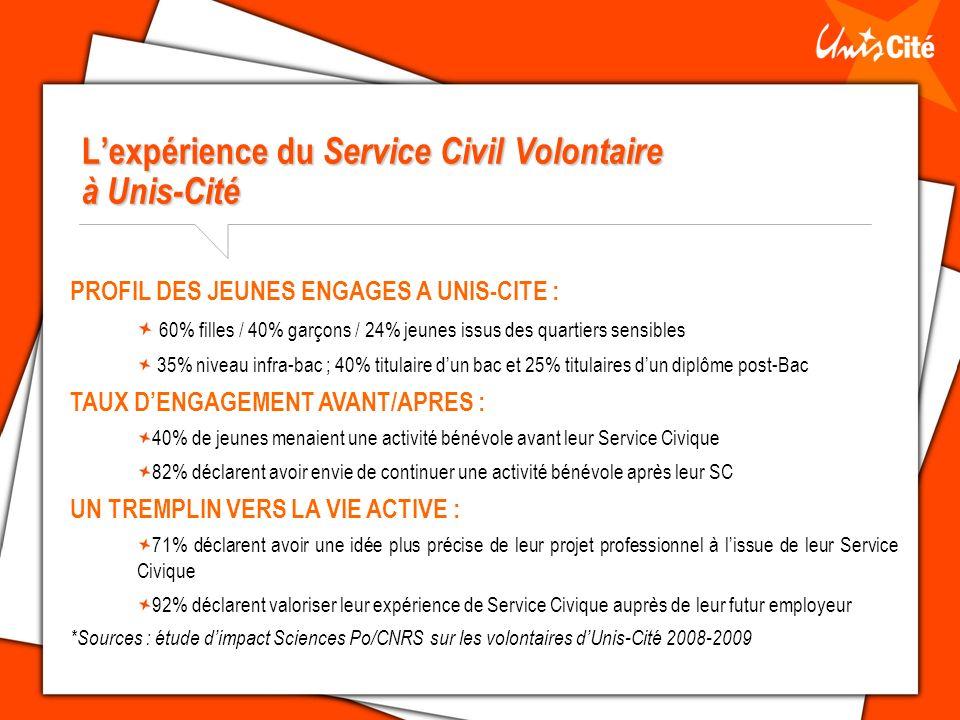 Lexpérience du Service Civil Volontaire à Unis-Cité PROFIL DES JEUNES ENGAGES A UNIS-CITE : 60% filles / 40% garçons / 24% jeunes issus des quartiers