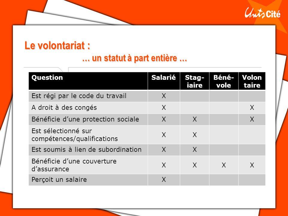 Le volontariat : … un statut à part entière … QuestionSalariéStag- iaire Béné- vole Volon taire Est régi par le code du travailX A droit à des congésX