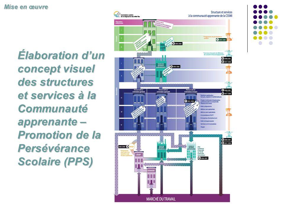 Élaboration dun concept visuel des structures et services à la Communauté apprenante – Promotion de la Persévérance Scolaire (PPS) Mise en œuvre