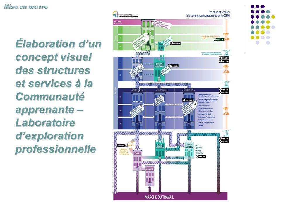Élaboration dun concept visuel des structures et services à la Communauté apprenante – Laboratoire dexploration professionnelle Mise en œuvre