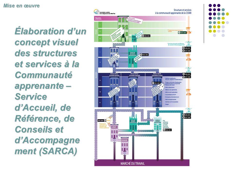 Élaboration dun concept visuel des structures et services à la Communauté apprenante – Service dAccueil, de Référence, de Conseils et dAccompagne ment (SARCA) Mise en œuvre