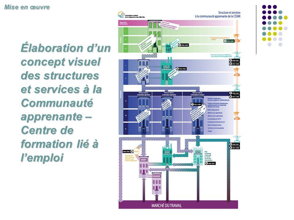 Élaboration dun concept visuel des structures et services à la Communauté apprenante – Centre de formation lié à lemploi Mise en œuvre