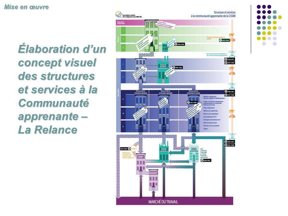 Élaboration dun concept visuel des structures et services à la Communauté apprenante – La Relance Mise en œuvre