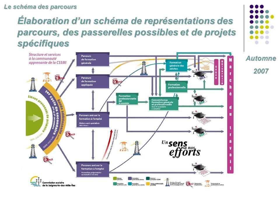 Élaboration dun schéma de représentations des parcours, des passerelles possibles et de projets spécifiques Automne2007 Le schéma des parcours