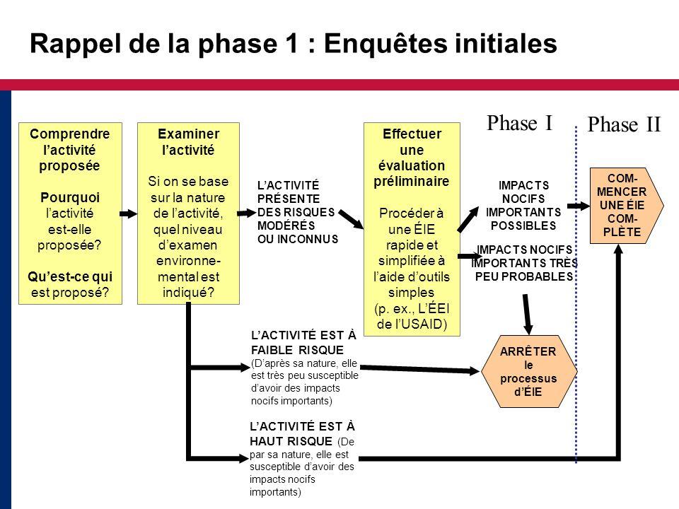 Rappel de la phase 1 : Enquêtes initiales Examiner lactivité Si on se base sur la nature de lactivité, quel niveau dexamen environne- mental est indiq