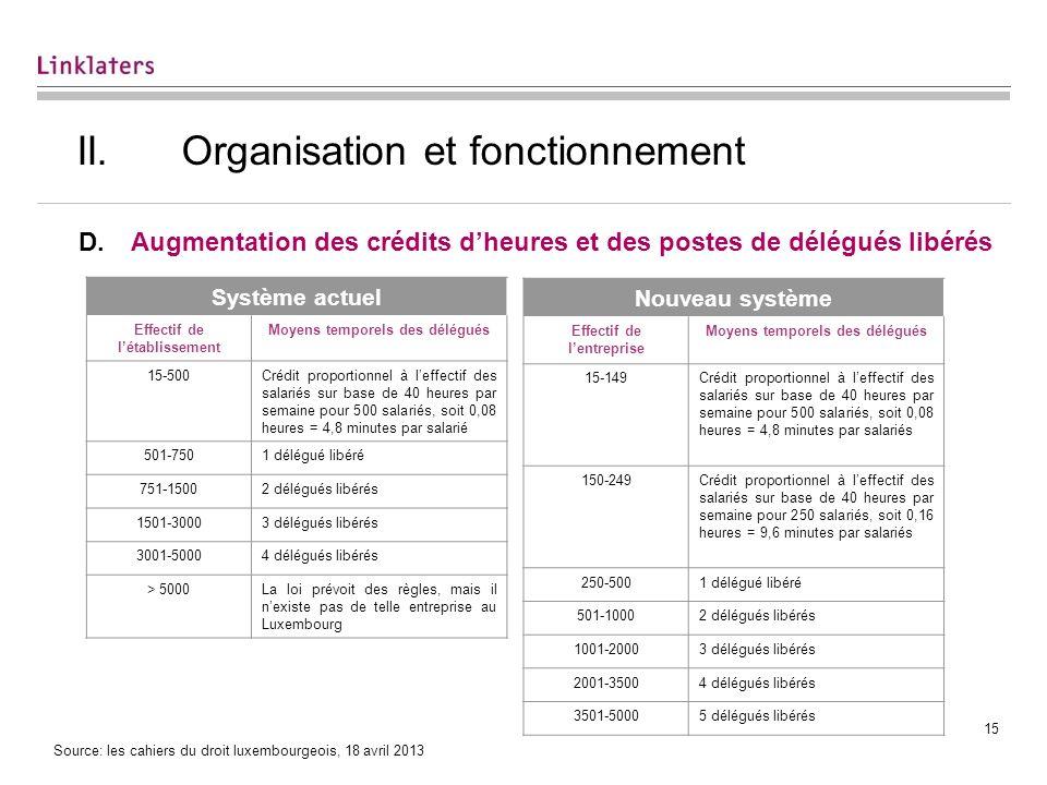 15 II.Organisation et fonctionnement D.Augmentation des crédits dheures et des postes de délégués libérés Système actuel Effectif de létablissement Mo