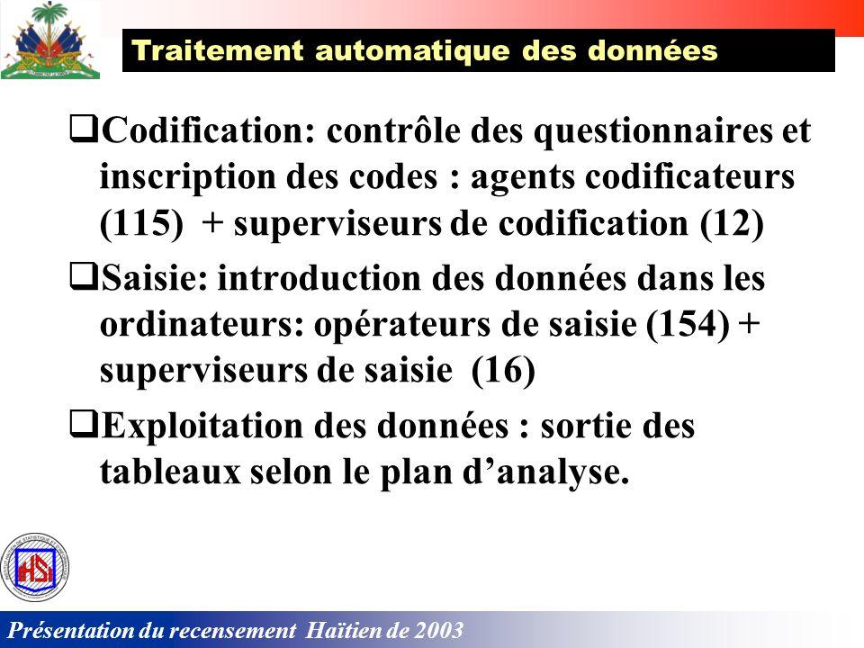 Présentation du recensement Haïtien de 2003 Mobilisation des ressources Humaines pour la collecte Responsables départementaux: 9 +1 Responsables communaux: 133 + 15 Superviseurs de districts: 2 600 Agents recenseurs: 12 000 Guides: 10 000 Pour recenser approximativement 8 000 000 habitants