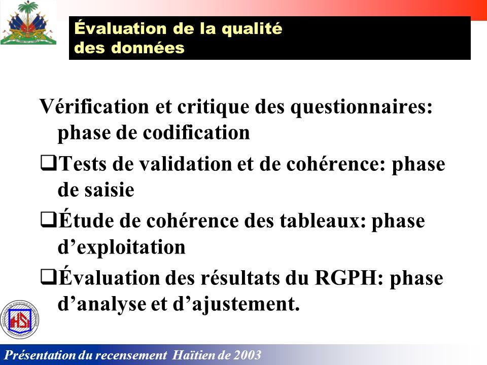 Présentation du recensement Haïtien de 2003 IMPS (« Integrated Microcomputer Processing System » du « US Bureau of the Census ») sera employé pour: sa